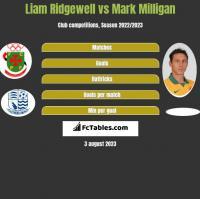 Liam Ridgewell vs Mark Milligan h2h player stats