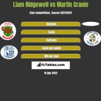 Liam Ridgewell vs Martin Cranie h2h player stats