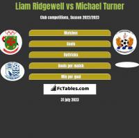Liam Ridgewell vs Michael Turner h2h player stats