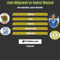 Liam Ridgewell vs Ondrej Mazuch h2h player stats