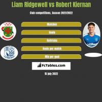 Liam Ridgewell vs Robert Kiernan h2h player stats