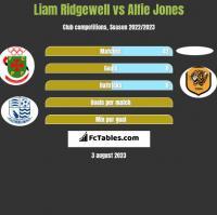 Liam Ridgewell vs Alfie Jones h2h player stats