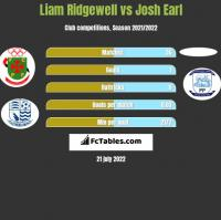 Liam Ridgewell vs Josh Earl h2h player stats