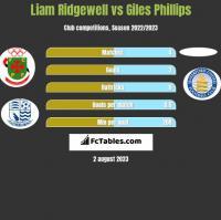 Liam Ridgewell vs Giles Phillips h2h player stats