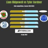 Liam Ridgewell vs Tyler Cordner h2h player stats
