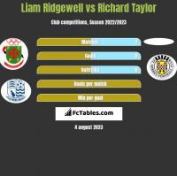 Liam Ridgewell vs Richard Taylor h2h player stats