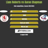 Liam Roberts vs Aaron Chapman h2h player stats