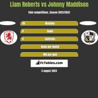 Liam Roberts vs Johnny Maddison h2h player stats