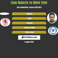 Liam Roberts vs Mark Tyler h2h player stats