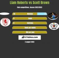 Liam Roberts vs Scott Brown h2h player stats