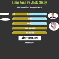 Liam Rose vs Jack Clisby h2h player stats