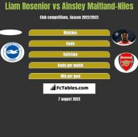 Liam Rosenior vs Ainsley Maitland-Niles h2h player stats