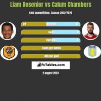 Liam Rosenior vs Calum Chambers h2h player stats