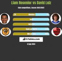 Liam Rosenior vs David Luiz h2h player stats