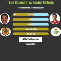 Liam Rosenior vs Hector Bellerin h2h player stats