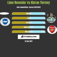 Liam Rosenior vs Kieran Tierney h2h player stats