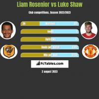 Liam Rosenior vs Luke Shaw h2h player stats