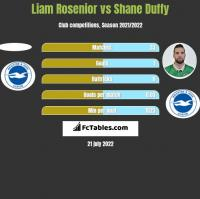 Liam Rosenior vs Shane Duffy h2h player stats