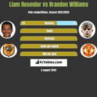 Liam Rosenior vs Brandon Williams h2h player stats