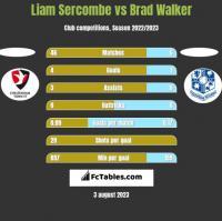 Liam Sercombe vs Brad Walker h2h player stats