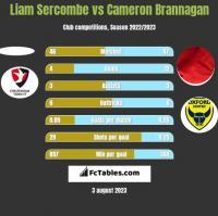 Liam Sercombe vs Cameron Brannagan h2h player stats