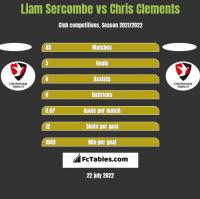 Liam Sercombe vs Chris Clements h2h player stats