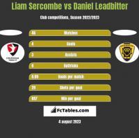 Liam Sercombe vs Daniel Leadbitter h2h player stats