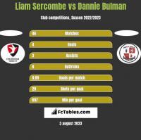 Liam Sercombe vs Dannie Bulman h2h player stats