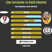 Liam Sercombe vs David Edwards h2h player stats