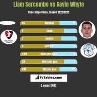 Liam Sercombe vs Gavin Whyte h2h player stats