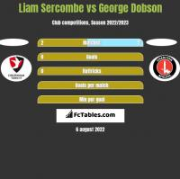 Liam Sercombe vs George Dobson h2h player stats