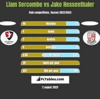 Liam Sercombe vs Jake Hessenthaler h2h player stats