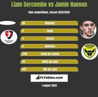 Liam Sercombe vs Jamie Hanson h2h player stats