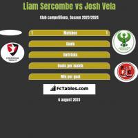 Liam Sercombe vs Josh Vela h2h player stats
