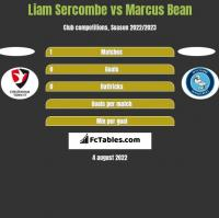Liam Sercombe vs Marcus Bean h2h player stats