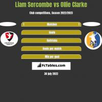 Liam Sercombe vs Ollie Clarke h2h player stats