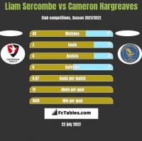 Liam Sercombe vs Cameron Hargreaves h2h player stats