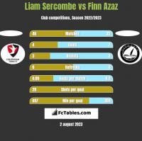 Liam Sercombe vs Finn Azaz h2h player stats