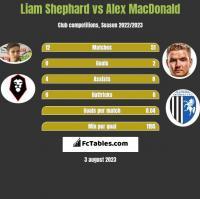 Liam Shephard vs Alex MacDonald h2h player stats