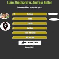 Liam Shephard vs Andrew Butler h2h player stats