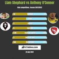 Liam Shephard vs Anthony O'Connor h2h player stats