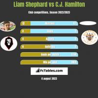 Liam Shephard vs C.J. Hamilton h2h player stats