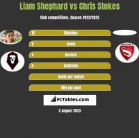 Liam Shephard vs Chris Stokes h2h player stats