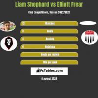 Liam Shephard vs Elliott Frear h2h player stats