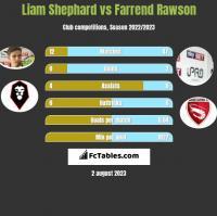 Liam Shephard vs Farrend Rawson h2h player stats