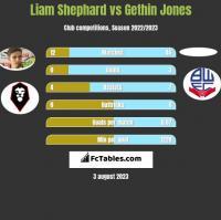Liam Shephard vs Gethin Jones h2h player stats