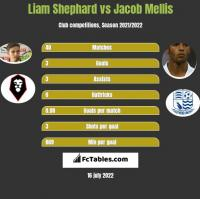Liam Shephard vs Jacob Mellis h2h player stats