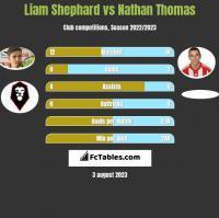 Liam Shephard vs Nathan Thomas h2h player stats