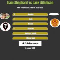 Liam Shephard vs Jack Aitchison h2h player stats