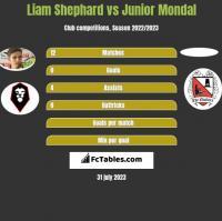 Liam Shephard vs Junior Mondal h2h player stats